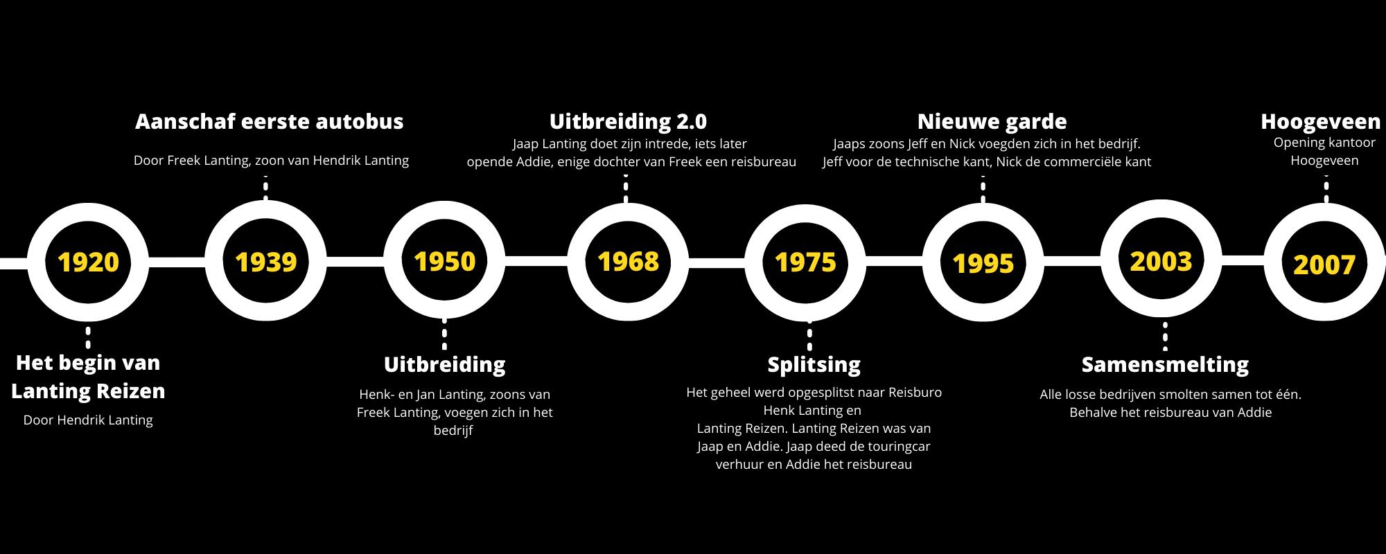 Geschiedenis Lanting Reizen